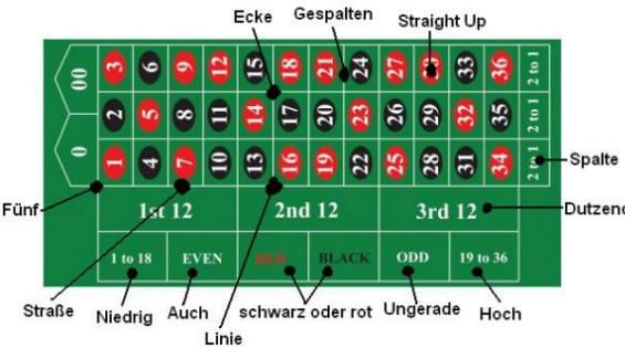 Roulette Regeln - 470637