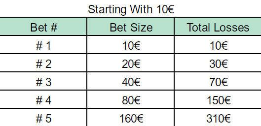 Martingale Strategie Blackjack - 210075