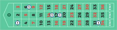Roulette Regeln - 967540