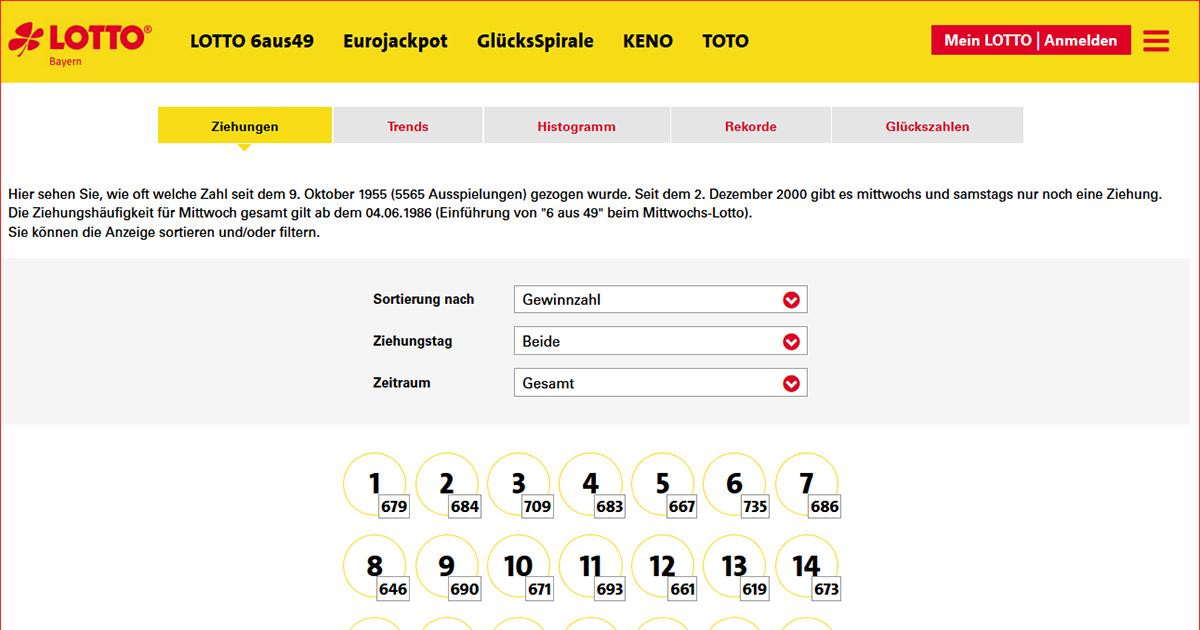 Lotto Statistik 2020 - 292440