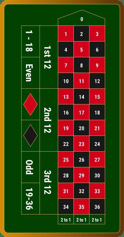Roulette Regeln Gewinnchancen - 813711