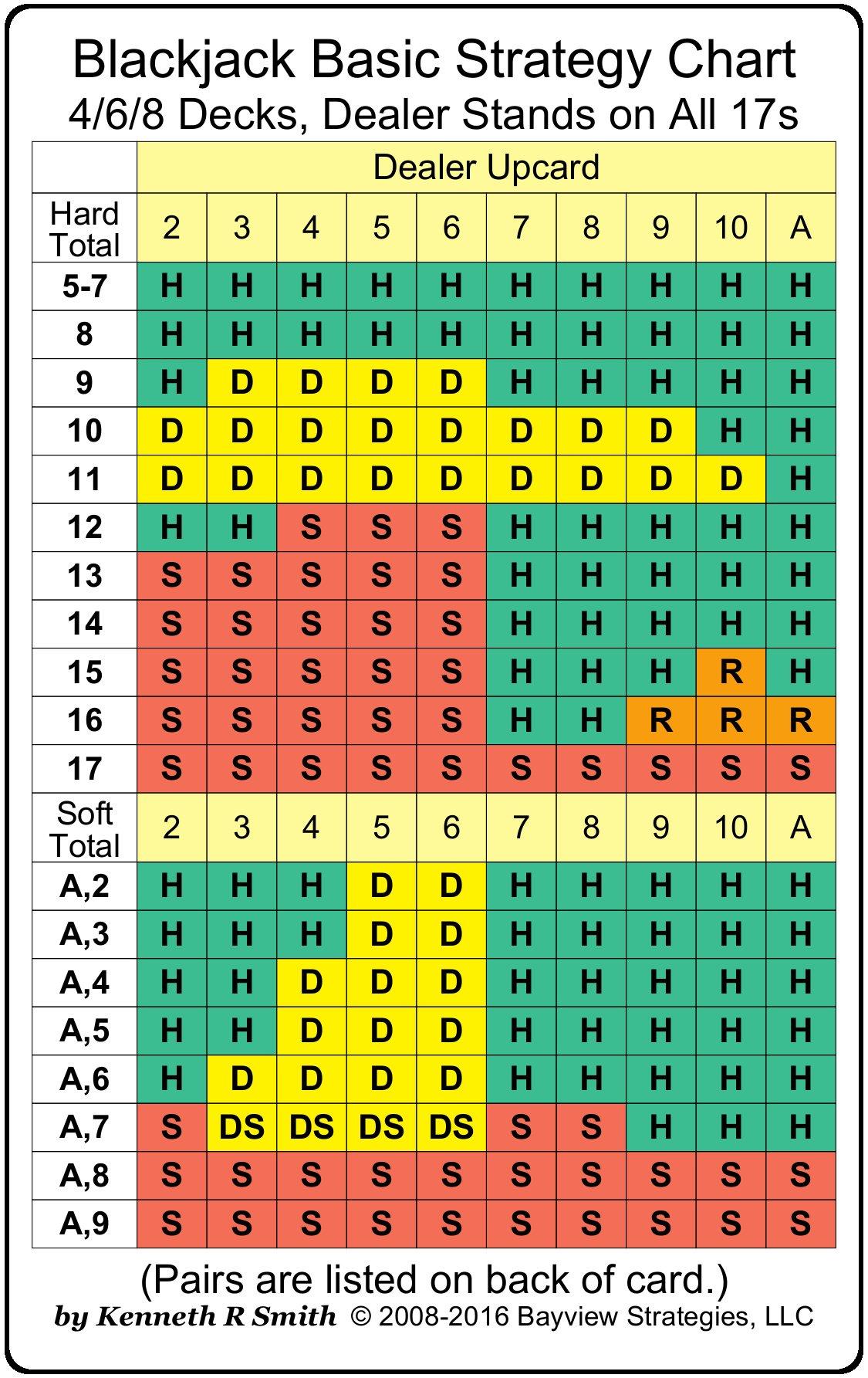 Optimale strategie Blackjack - 335362