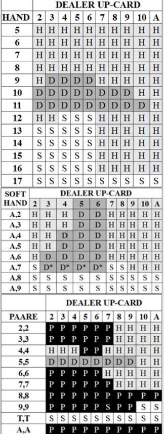 Black Jack Tabelle - 467508