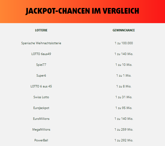 Lotterien In Deutschland - 771637