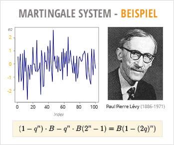 Martingale Strategie - 279369