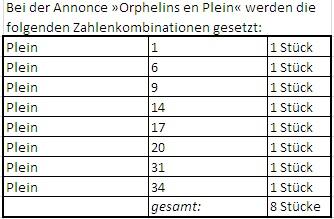 Roulette Orphelins Faire - 320555