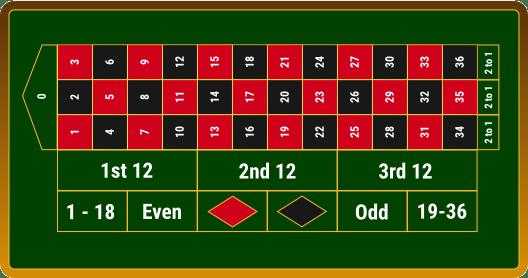 Roulette Regeln Gewinnchancen - 249653