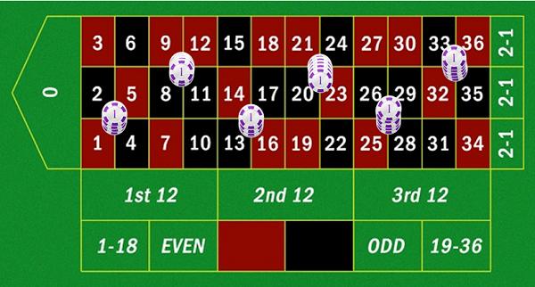 Roulette Strategie pdf - 565862