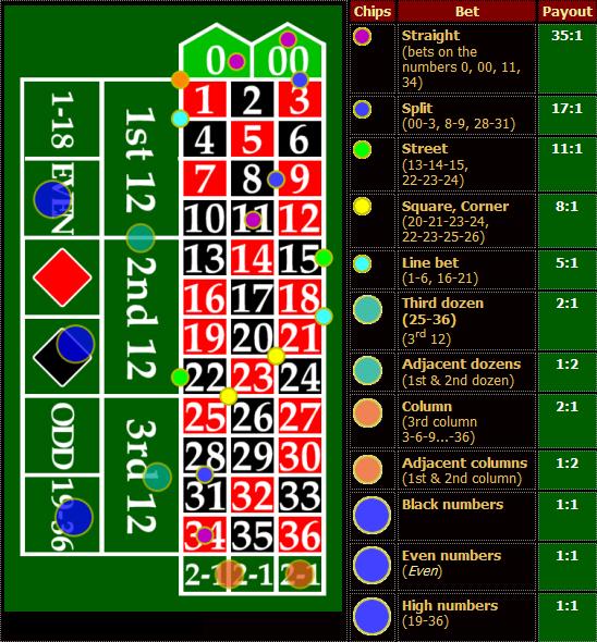 Technik Roulette Systeme - 795518
